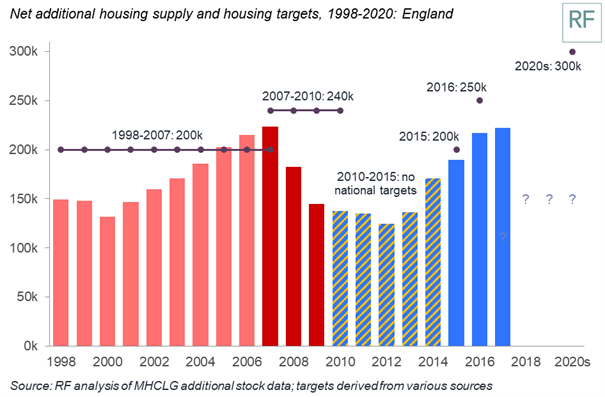 test Twitter Media - Net additions to housing stock rose by 5000 across the past year - meaning that we're still 78,000 short of the government's target for 300,000 net additions by the mid-2020s. If this is representative of what's to come, we won't hit the target until the 2030s. https://t.co/9U47HupYgV