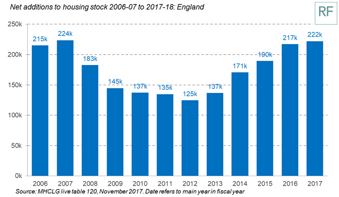 test Twitter Media - You might have missed it earlier this week, thanks to everything that's been going on - but this chart, from our expert @dan_tomlinson_ , shows that, while the housing supply still increased by the largest amount since the financial crisis last year, things have flat-lined https://t.co/rMl2FeXp0U