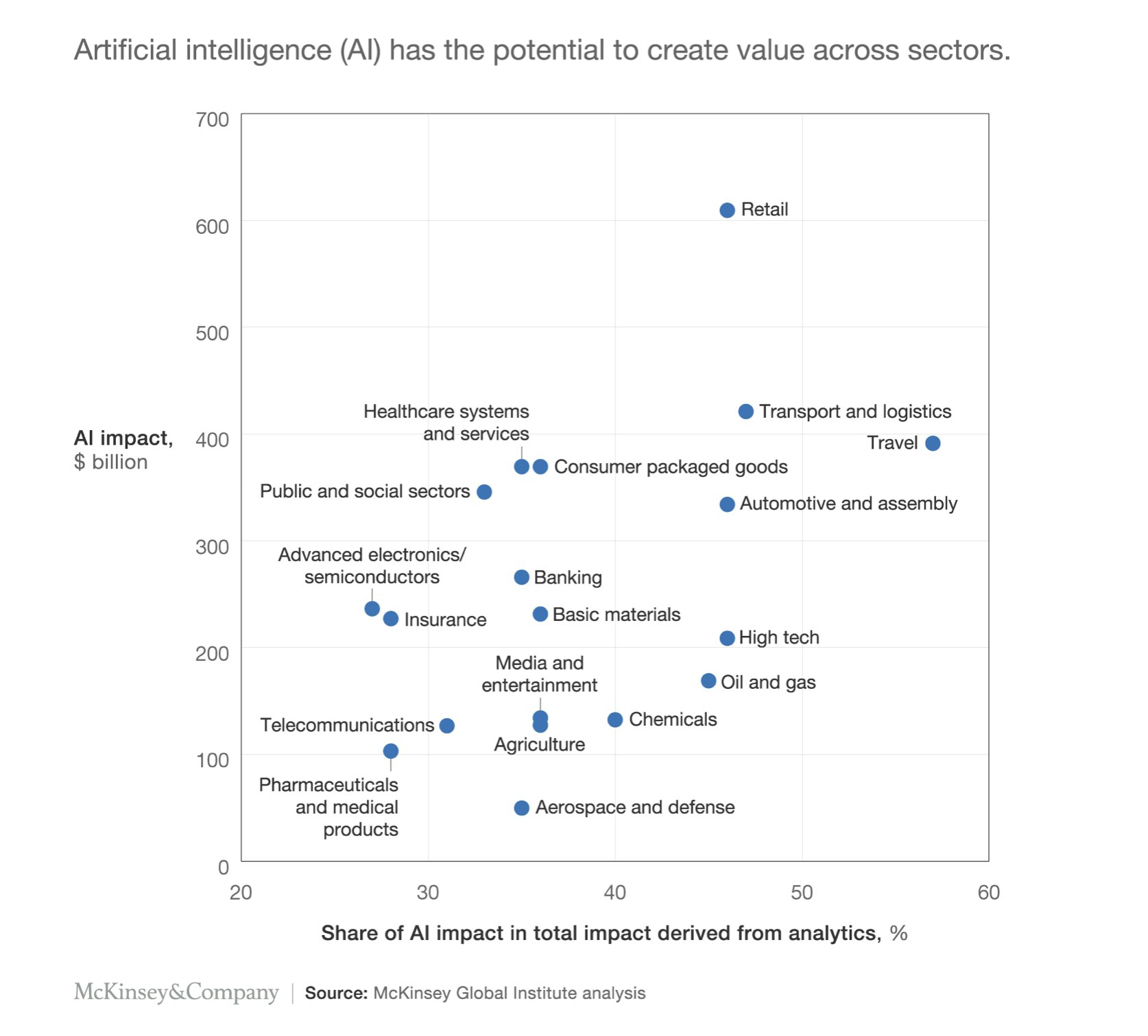 AI impact worldwide across sectors