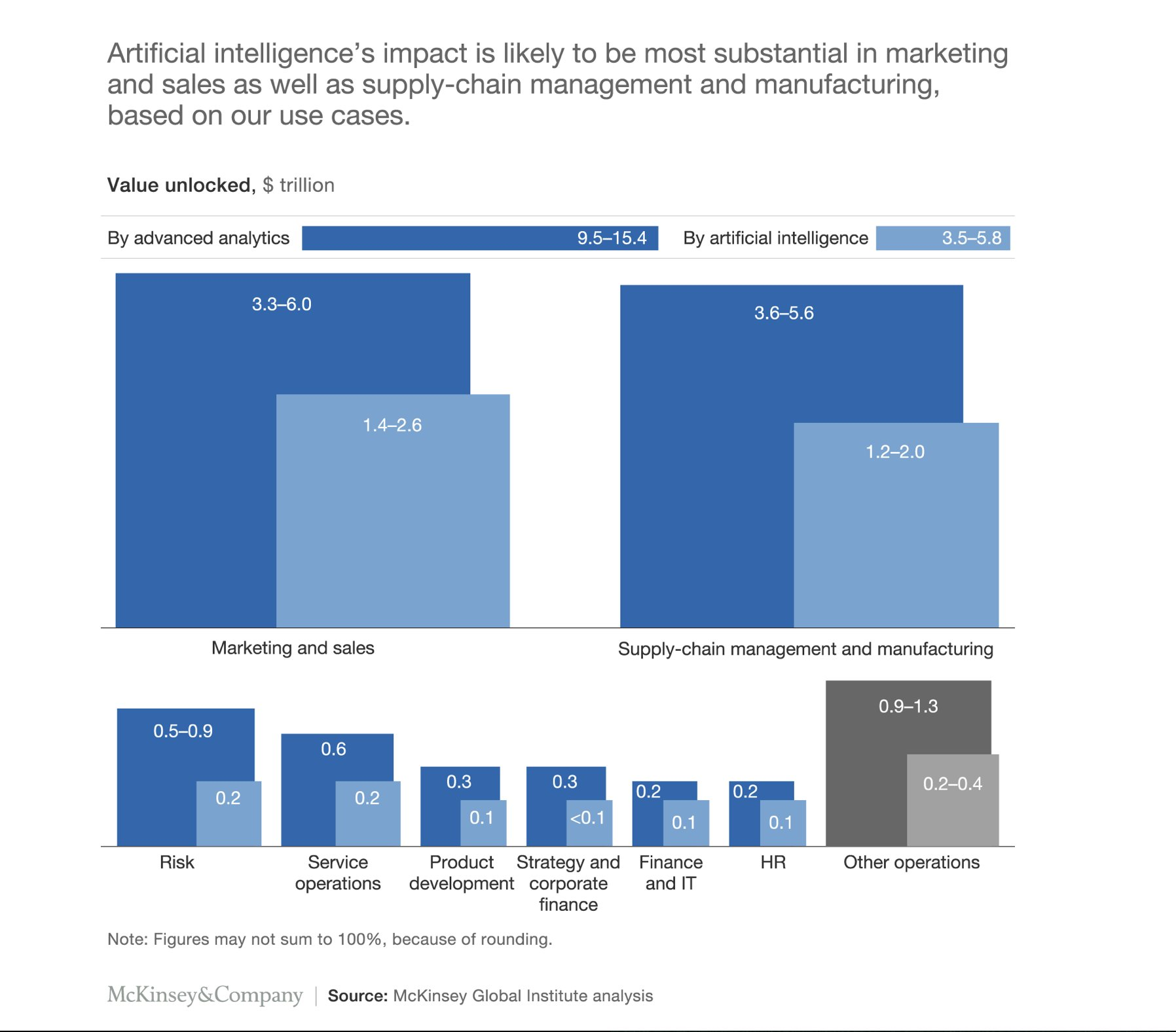 9,5-15,7 trillion USD as Value unlocked by Advanced Analytics worldwide and 3,5-5,8 by AI 9,5-15,7 trillion USD as Value unlocked by Advanced Analytics worldwide and 3,5-5,8 by AI