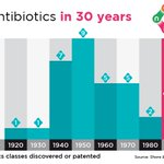 Image for the Tweet beginning: Our time with antibiotics is