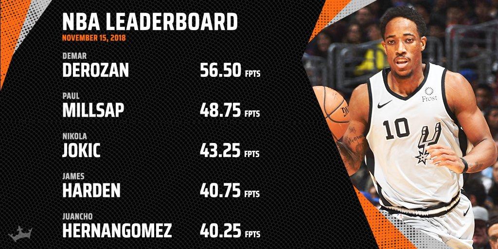 DeMar DeRozan dropped 56.50 FPTS to lead all scorers on Thursdays @dklive NBA Leaderboard: