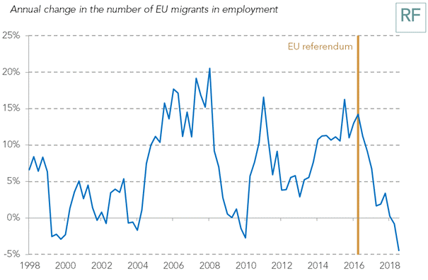 test Twitter Media - Chart of the week from RF director @TorstenBell - showing the fastest fall in EU migrant workers in the UK since records began, long before anything actually gets decided on Brexit. Seems politicians aren't the only ones making decisions – humans do too: https://t.co/xnIg4nL6aA https://t.co/o13egsvudh
