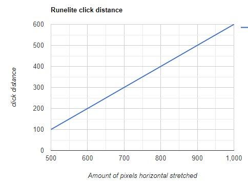 Runelite lines on screen