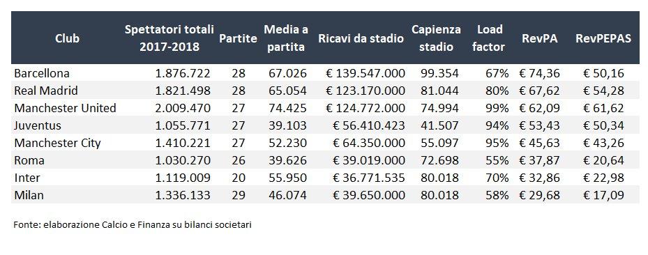 Quanto rende lo stadio? Ecco quale è stata la redditività dei principali stadi italiani ed europei nella stagione 2017-2018 in base ai bilanci pubblicati finora calcioefinanza.it/2018/11/16/qua…