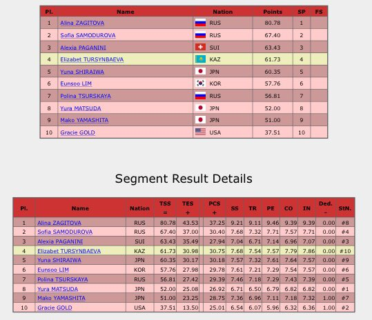 RT @europeonice: Alina Zagitova is way out in front after the #GPFigure #RostelecomCup ladies short programme. https://t.co/OEFR7A4DoW