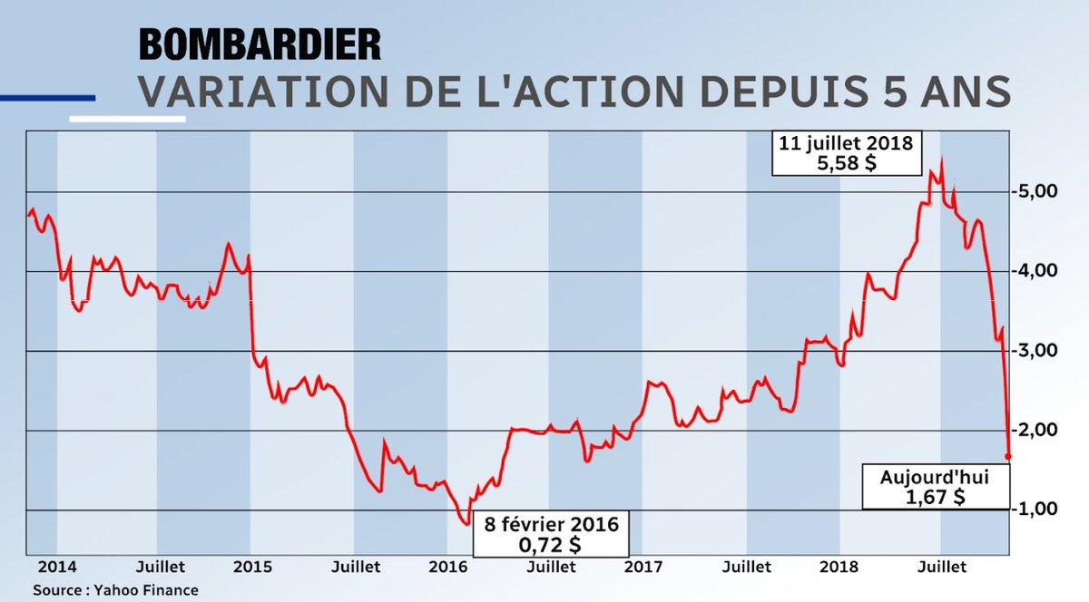 Chute de 20 % de l'action de Bombardier aujourd'hui, de près de 50 % depuis les résultats du 8 novembre, de 70 % depuis le sommet du 11 juillet 2018.