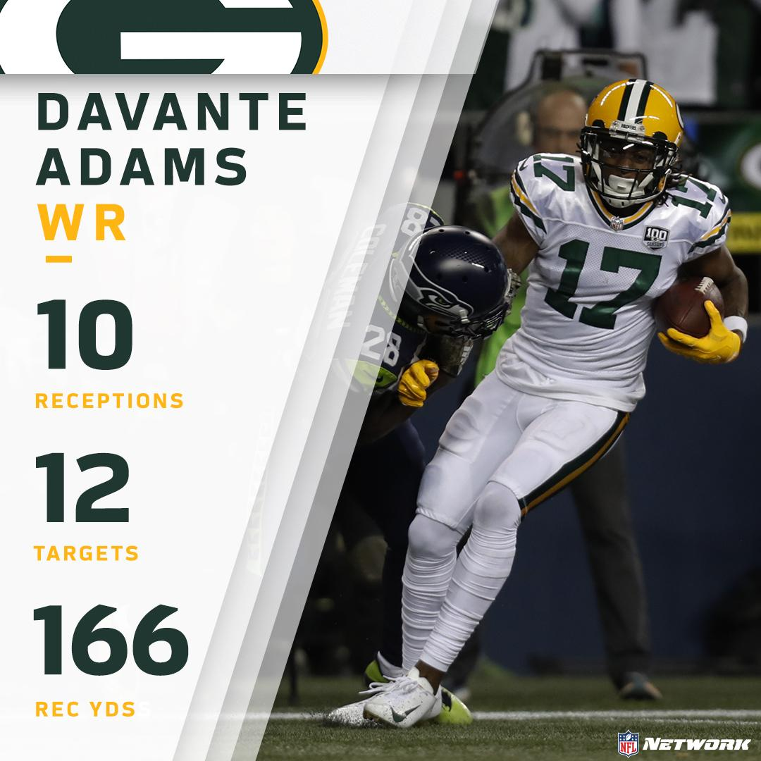10 receptions. A career-high 166 REC yards.  What a performance by @packers WR @tae15adams on #TNF!  #GoPackGo <br>http://pic.twitter.com/mA0eBpbi5G