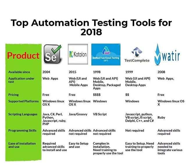 Automated continuous testing, integration & delivery, leanft.