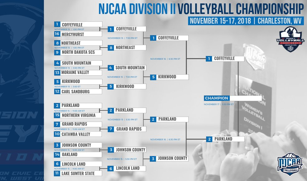 Highland Volleyball Tournament- Highland vs. MCC- Longview - YouTube