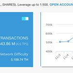 Image for the Tweet beginning: New record! #TRON 1,648,319 transaction