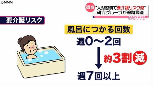 500RT:【健康長寿へ】風呂につかる人ほど要介護リスク減、研究チーム発表 https://t.co/Eqk8b38GSy  高齢者を調査した結果、週2回以下の人と比べて週7回以上入浴する人は要介護認定を受けるリスクが約3割減少したという。