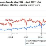 Image for the Tweet beginning: #MachineLearning overtaking #BigData?  by @kdnuggets