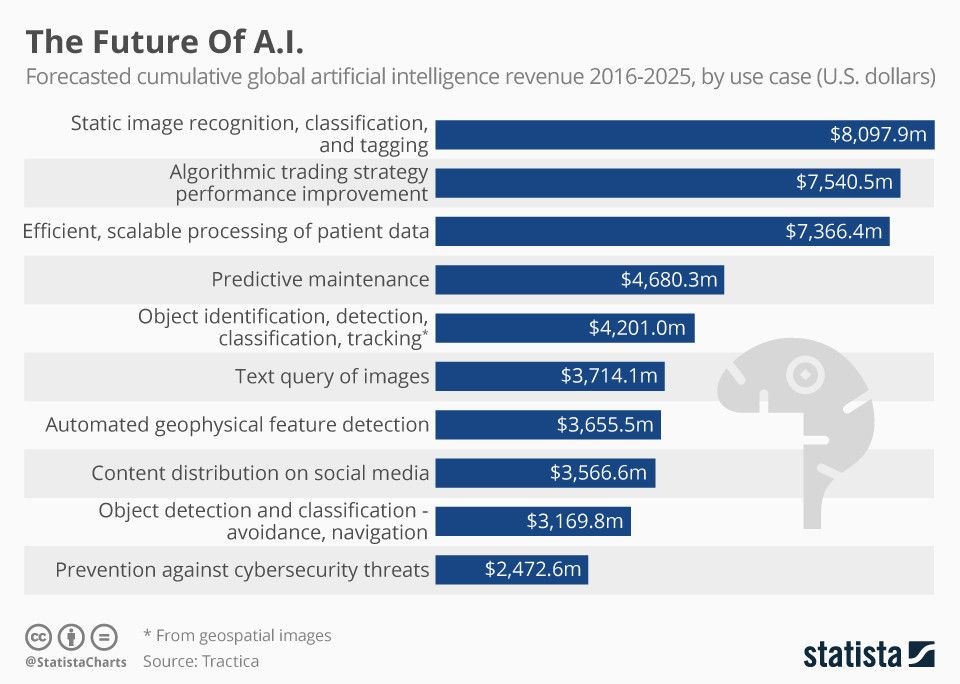 test Twitter Media - AI will make you smarter.   Here's how.  via @wef   https://t.co/tlkOOpm1Ug #fintech #insurtech #ArtificialIntelligence #AI #MachineLearning #DeepLearning #robotics #futureofwork @StatistaCharts https://t.co/ifGBDCynqd