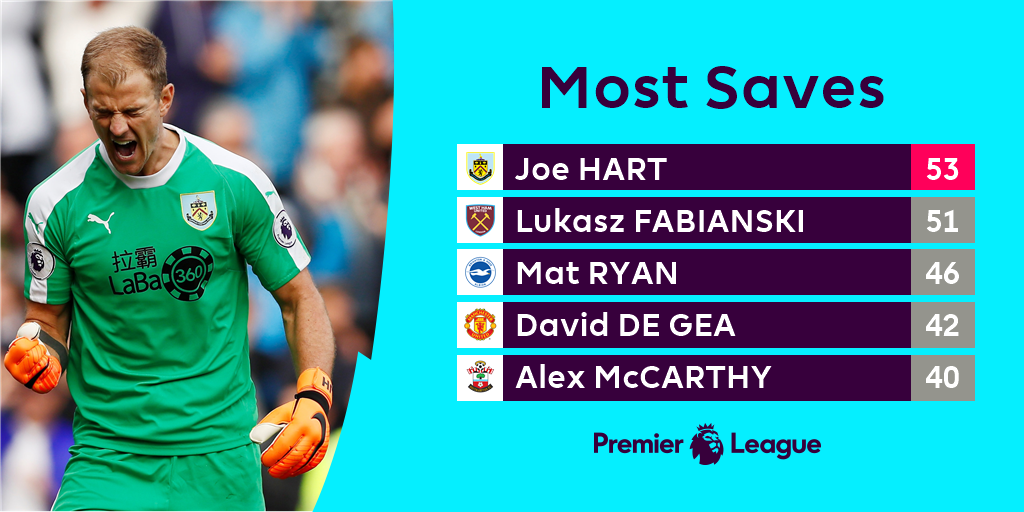 Who tops this list at the end of the season?  #PL