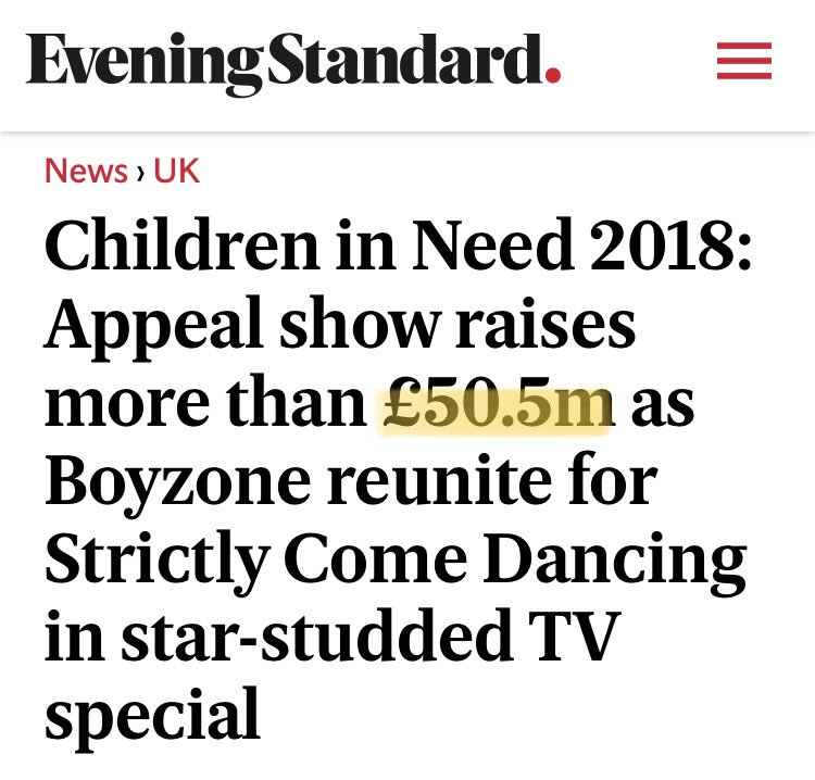 Heartened to see that despite mumsnutters mean and bitter refusal to donate to #childreninneed2018  that CiN broke the record for fundraising on the night by more than £500,000!!!  #DecencyPrevails #LoveWins <br>http://pic.twitter.com/kfBjGYDYQn