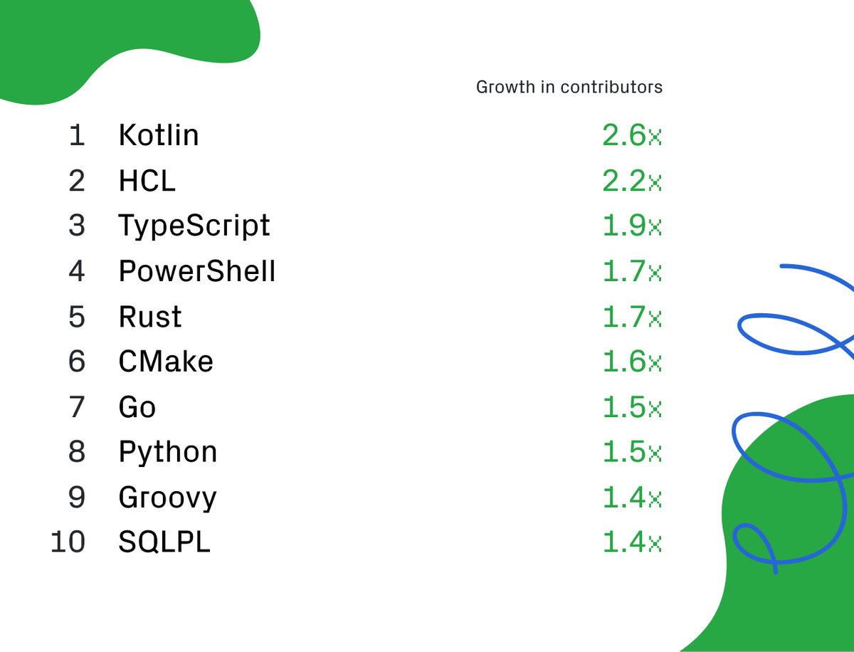 "Bruno Borges on Twitter: ""#Java is and will remain #1 language in the  #Cloud. #Kotlin has potential, meaning #OpenJDK is and will remain the #1  engine of #Cloud applications. https://t.co/ajkAYF0xM9…  https://t.co/ya2S6NGwaK"""