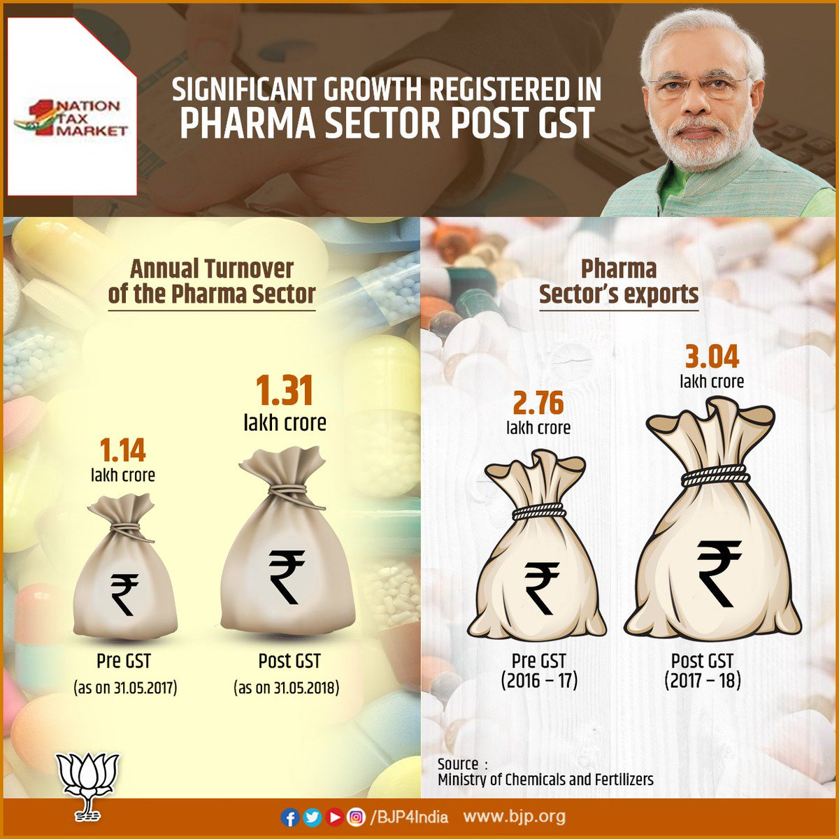 Pharma sector has registered significant growth in turnover and exports post GST. Impact of GST has been very positive across the sectors. #OneNationOneTax