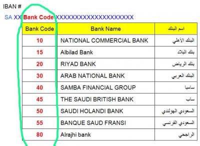 إتمام للخدمات En Twitter حماية الأجور هذه طريقة لمعرفة اسم البنك من خلال رقم الايبان Iban لمعظم البنوك السعودية وهي كالتالي البنك الأهلي 10 بنك البلاد 15 بنك الرياض 20 البنك