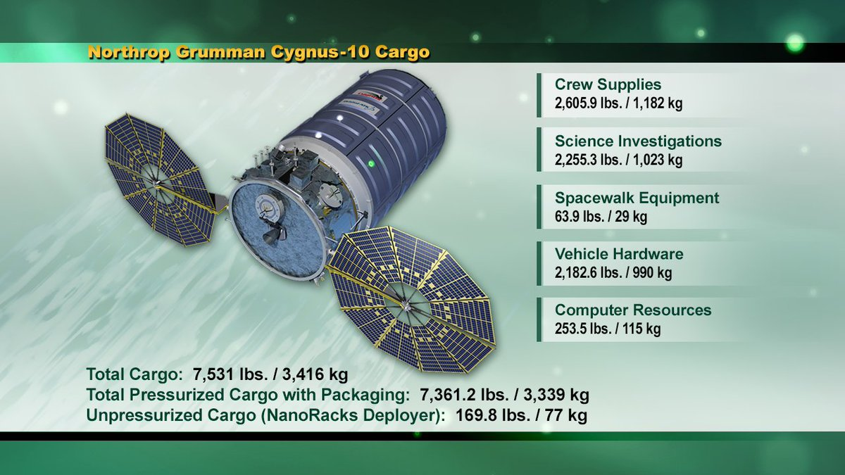Here is a peek at the science and gear the Cygnus space freighter will be hauling to the station crew when it launches today at 4:01am ET. Watch live now... https://t.co/yuOTrYN8CV