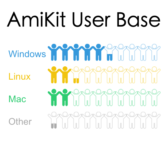 Amikit Support