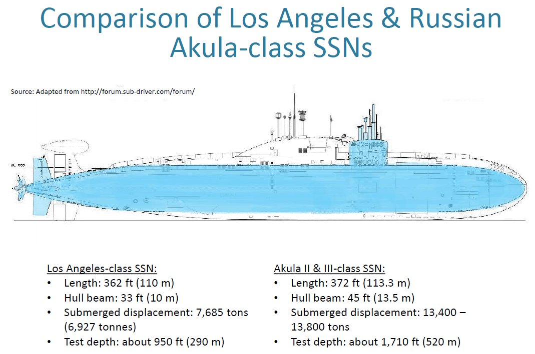 Russian Nuclear Submarine Force: Discussion - Page 17 DsMoyHjW0AE0Dnw