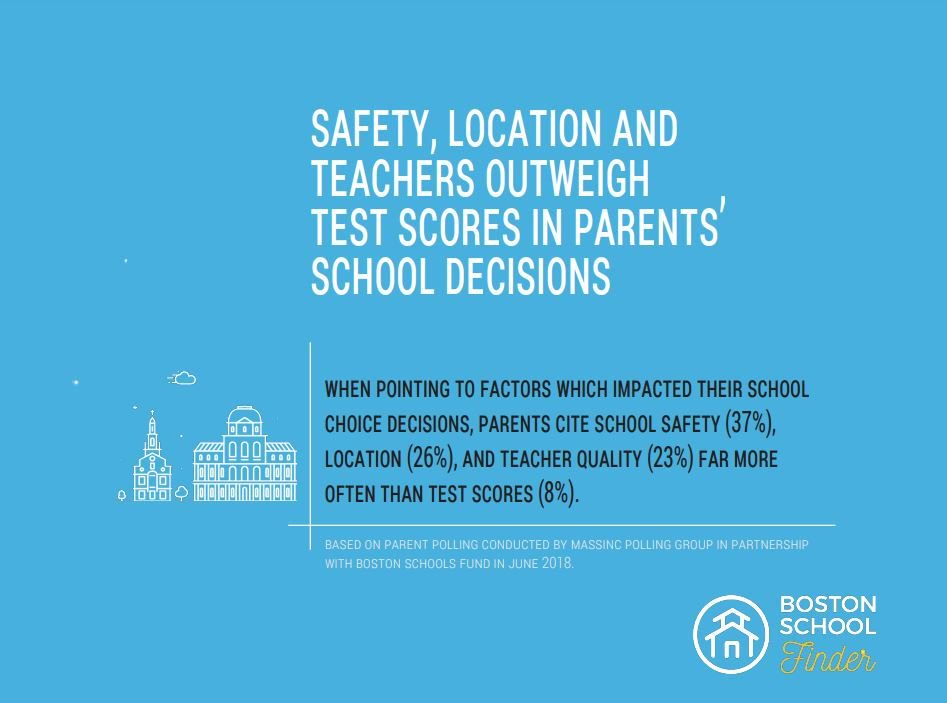 What Matters More Than Test Scores >> Boston School Finder On Twitter How Much Do Test Scores Really