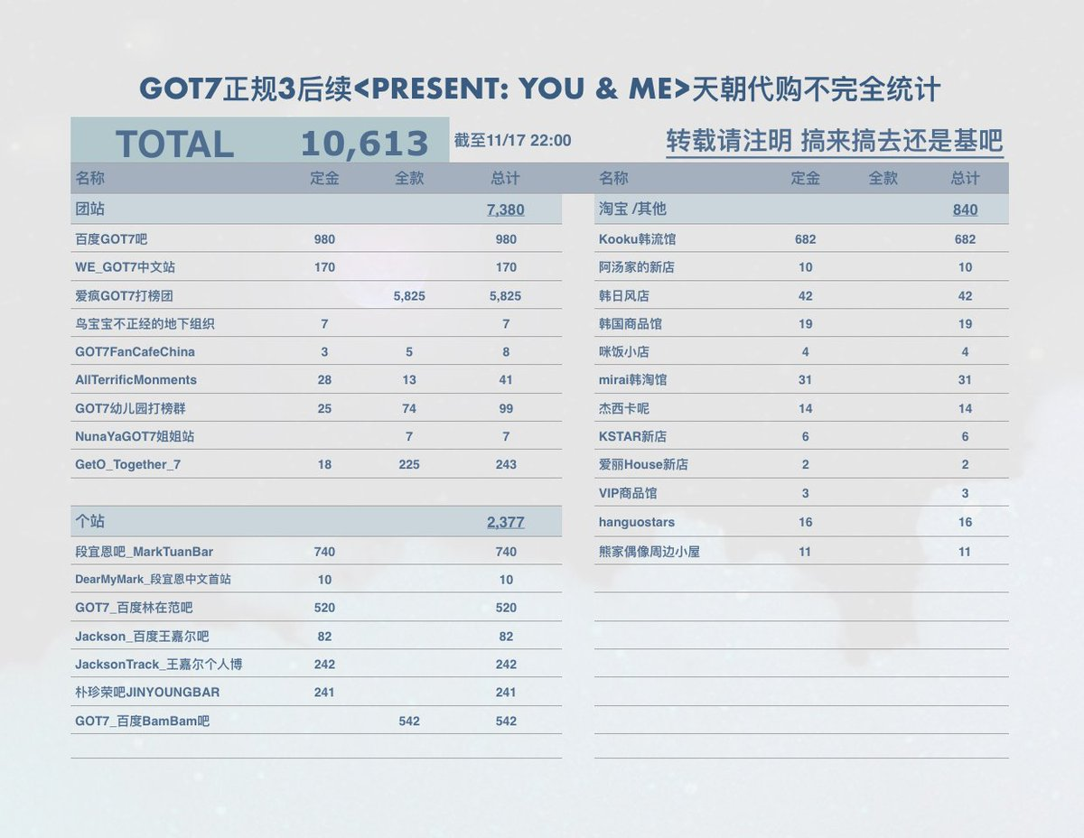 [!!] GOT7 &lt;Present: YOU &amp; ME&gt; album pre-order by China ahgases!  10,613 by today   Did you order yours as well?  Cr: 搞来搞去还是基吧 #GOT7  #GOT7_PresentYOUandME #갓세븐  @GOT7Official<br>http://pic.twitter.com/vtgbAfKrWp