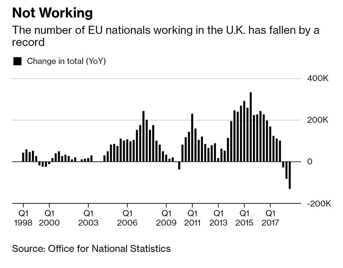 Brexit is affecting Britain's jobs market, with the number of EU workers falling by the most ever https://t.co/LEmtG7ByFr