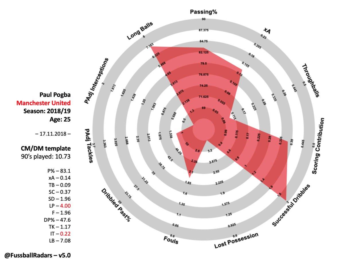 Graphic: Pogba&#39;s 18/19 football radar #mulive [via @FussballRadars]<br>http://pic.twitter.com/a1Dlh8ewHB