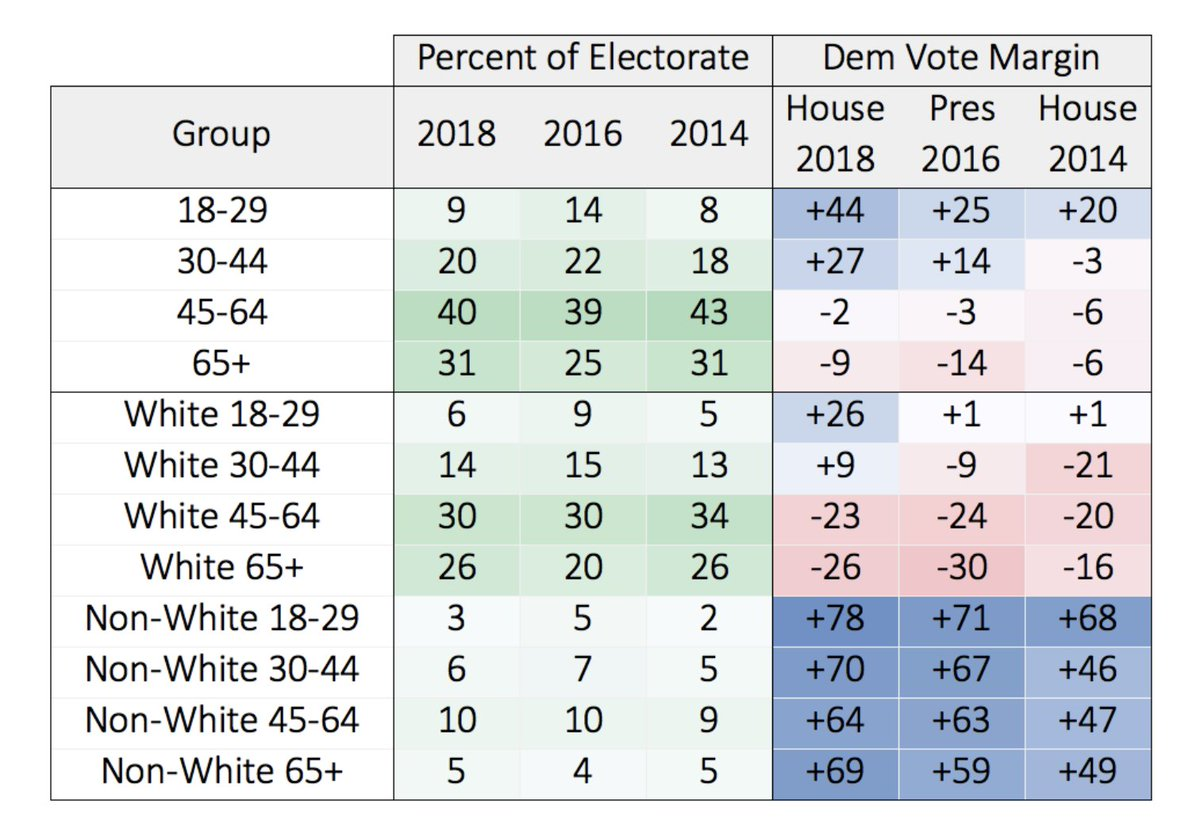 Young voters overwhelmingly reject the Republican Party. wthh.dataforprogress.org/blog/2018/11/1…