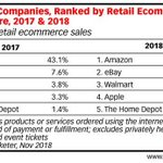Image for the Tweet beginning: Walmart Overtakes Apple to Become