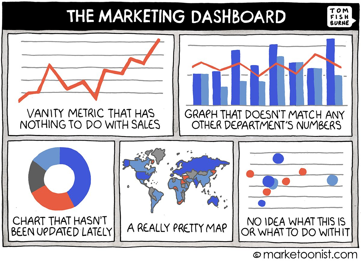 Just about describes your brand performance dashboard....  No?  #datapukesFTW! #not https://t.co/SFSeCkK2Es