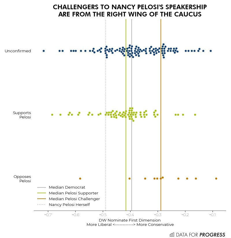 The challengers to Nancy Pelosi are to the right of the Democratic caucus. wthh.dataforprogress.org/the-blue-wave-…
