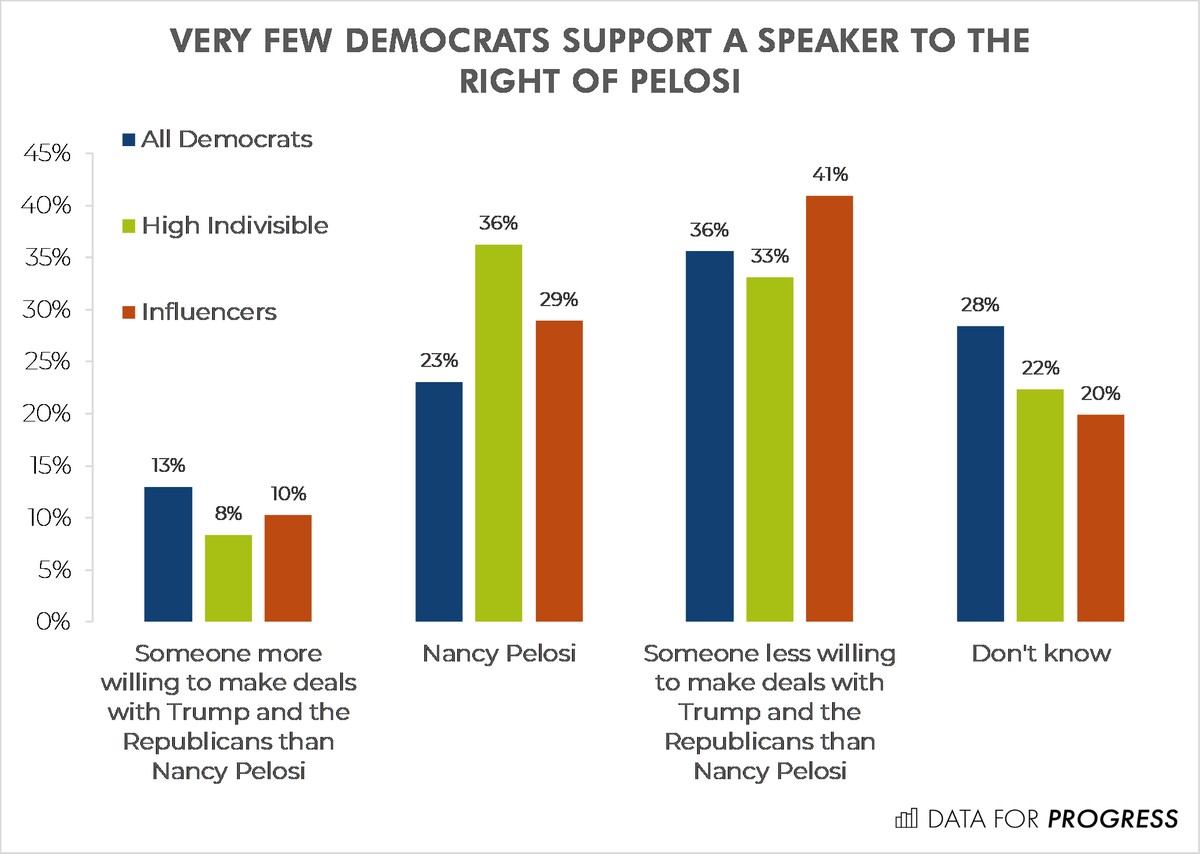 Democratic voters don't want a Speaker to the right of Nancy Pelosi. wthh.dataforprogress.org/the-blue-wave-…