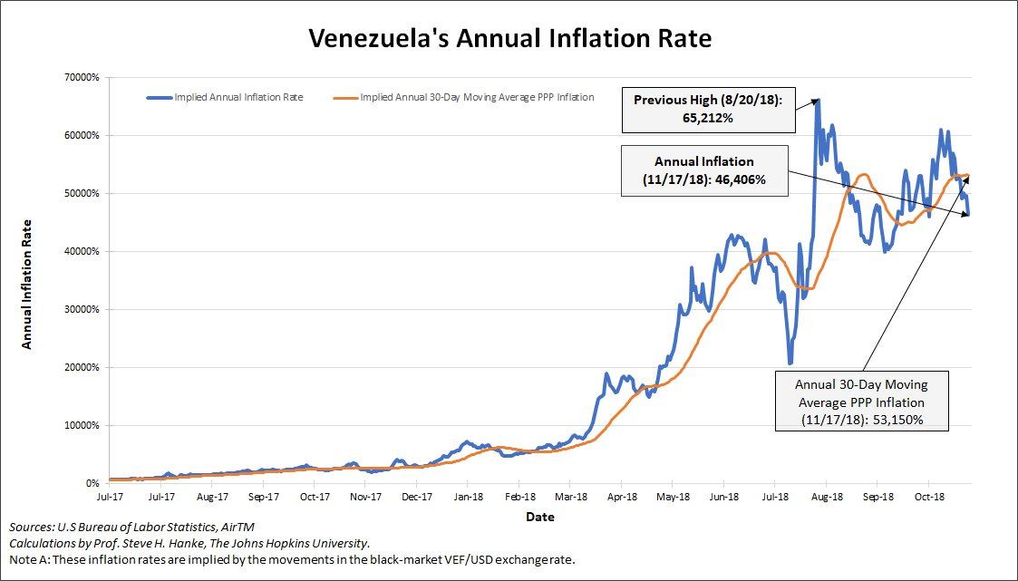 Venezuela&#39;s annual inflation rate measured for today, 11/17/18, is 46,406% <br>http://pic.twitter.com/Iw2yGJ2Iuc