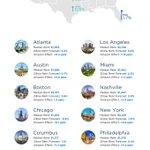 #Amazon's New #HQs #USA via @zillow https://t.co/TeKkHfZKza
