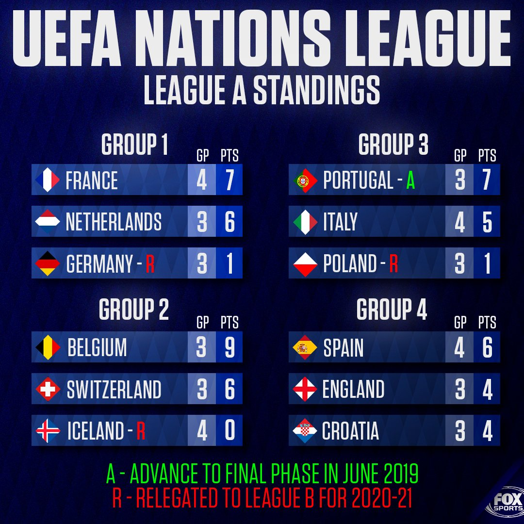 Fox Soccer On Twitter Portugal Becomes The First Team To Clinch Their Spot In The Uefa Nations League Playoffs