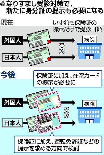 【日本人も】なりすまし防止、外国人受診に在留カード要求へ https://t.co/TsXi7GMlOz  外国人労働者の受け入れ拡大で健康保険証の悪用を懸念。差別につながらないよう日本人にも顔写真付き身分証明証を求めるという。
