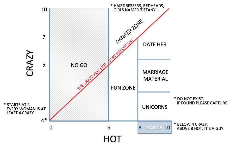 Helpful graph.  #BacheloretteAU #TheBacheloretteAU #TheBachelor #TheBachelorette https://t.co/c9e3PMPVrd