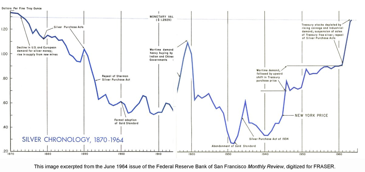 The story of silver as money in the US from 1870 to 1964, from the @sffed Review ow.ly/yc3M30mr0yp
