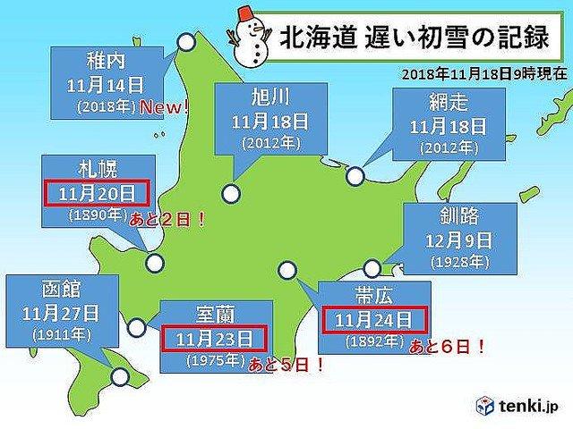 【記録的】札幌、きょう初雪が降らなければ128年ぶりの遅さに https://t.co/8wGmjTFEfP  最も遅い記録は20日で、2番目が1890年の18日。稚内では統計史上最も遅い初雪となるなど、各地で初雪が遅れています。