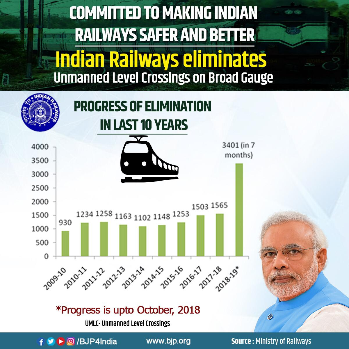 There has been unprecedented progress in elimination of unmanned level crossings (UMLC) in the last 7 months. From April 2018 till October 2018, around 3,401 UMLCs have been removed which is around the combined numbers of the last three years of UPA government in the centre.