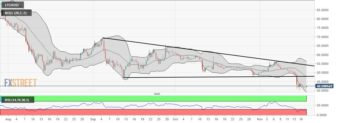 Litecoin: Expect a shortlived bounce - https://t.co/Nimq6z5oLX