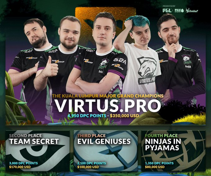 What a great performance by @virtuspro today, well deserved winner of the @DOTA2 #KLMajor ---- Now that we have our winner GIVE US !!! May it be more balanced than what we currently have!!! Фото