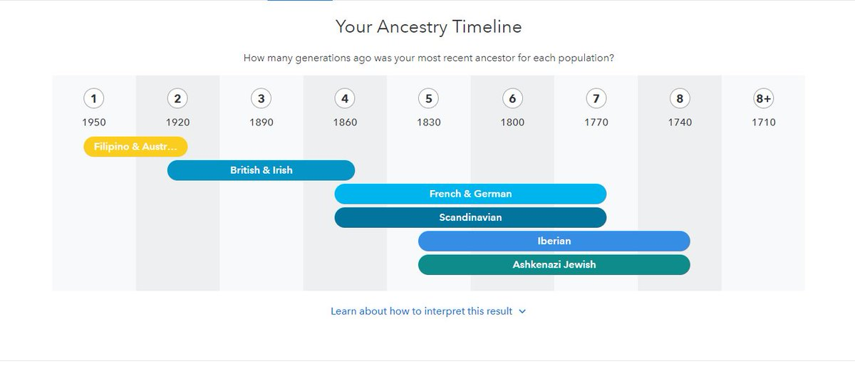 ancestrycomposition hashtag on Twitter