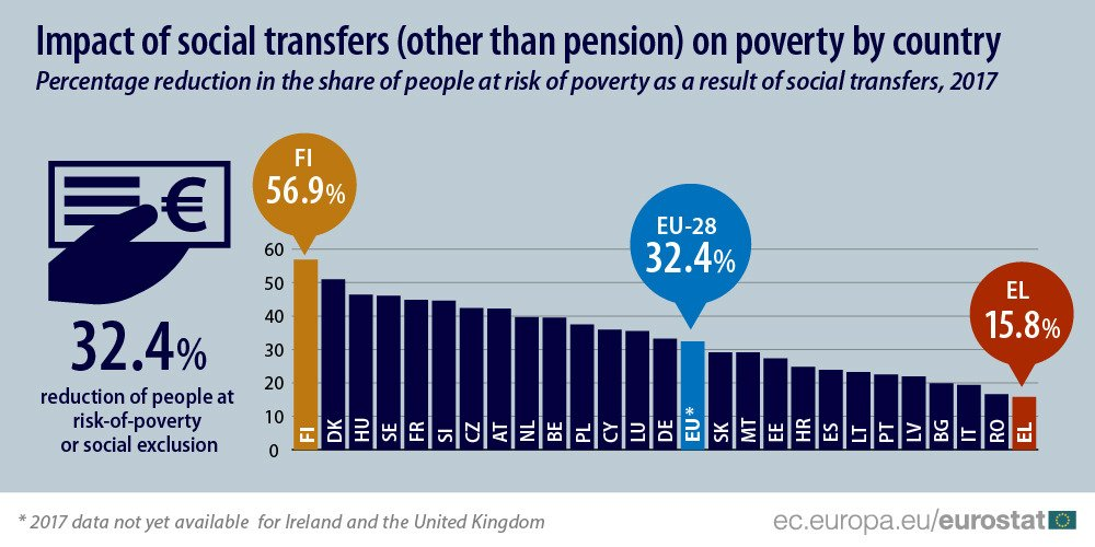 Graph: Impact of social transfers (other than pensions) on poverty across the EU.  Finland comes first, with 56.9% of reduction in the share of people at risk of poverty as a result of social transfers. Greece comes last with 15.8%. The EU-28 average is 32.4%.  (via @dianeosis)