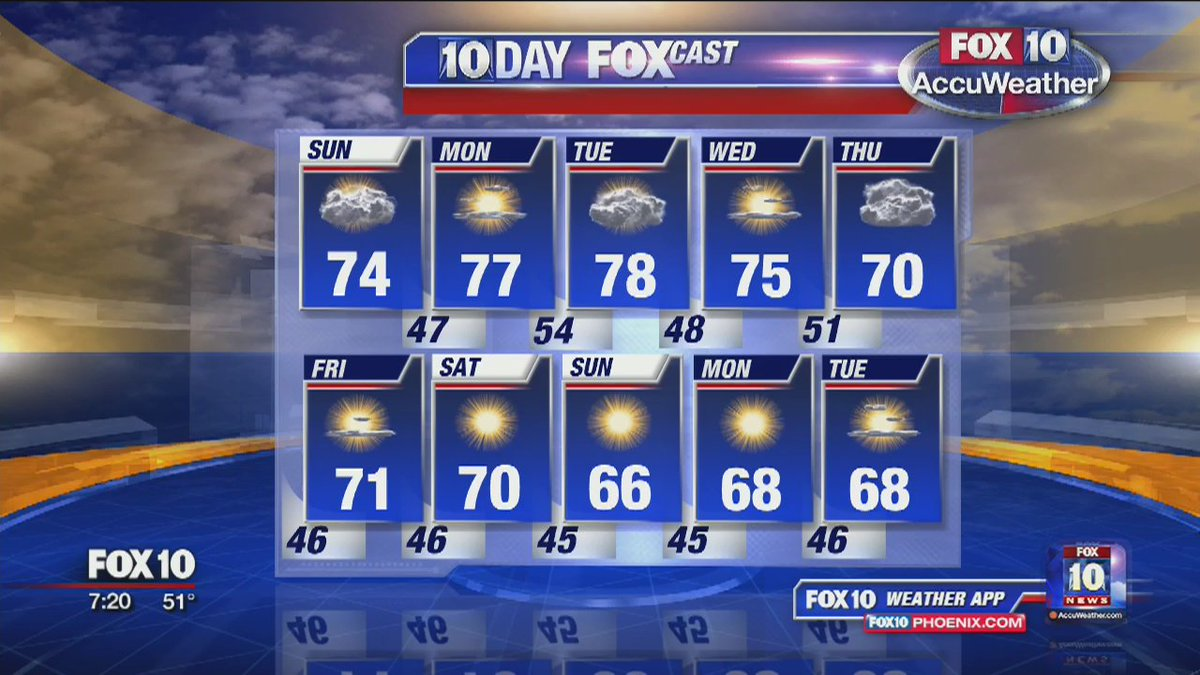 Great looking 10-day forecast!