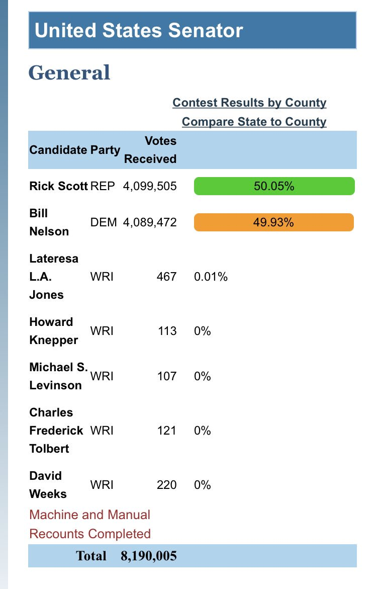 Final numbers are now in from the Florida Secretary of State.  Rick Scott has defeated Bill Nelson by a total of 10,033 votes. #FloridaRecount #flsen #flpol