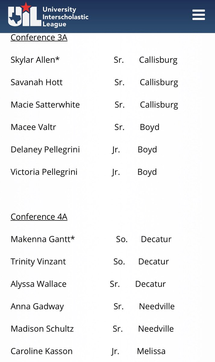 2018 UIL all-state tournament teams  3A: Macee Valtr, Boyd Delaney Pellegrini, Boyd Tori Pellegrini, Boyd  4A: Makenna Gantt, Decatur Alyssa Wallace, Decatur Trinity Vinzant, Decatur